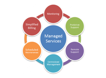 Managed Support Services It Resourcing